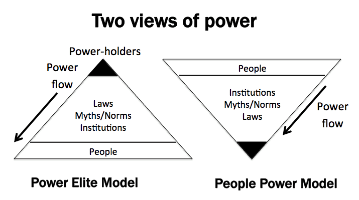 Diagram that shows two triangles alongside each other. The one on the left is the Power Elite Model and has the tip of the triangle pointing upwards with 'Powerholders' written on the top and 'People' written on the bottom. An arrow pointing from the top to the bottom is labelled 'Power flow'. The triangle on the right is inverted with People at the top. In the middle of both triangles is written 'Institutions, Myths/Norms, Laws'