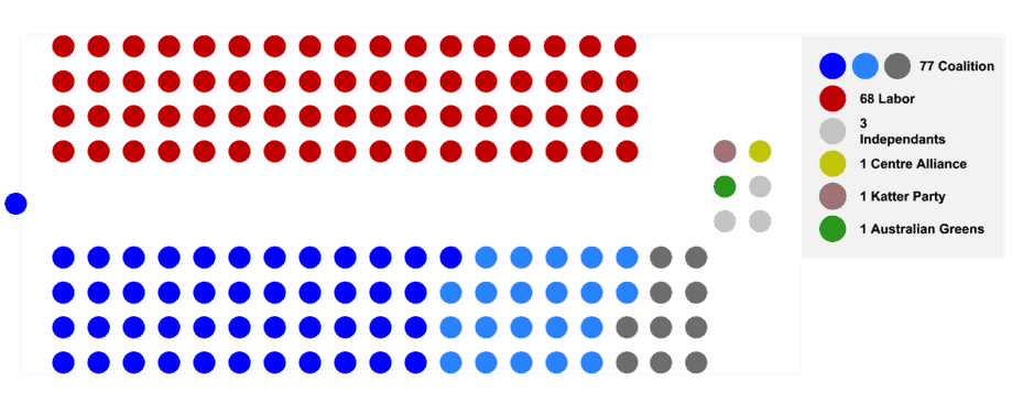 An infographic showing the make up of the Australian House of Representatives, as listed in this article.