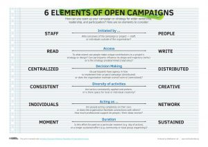 List of the six elements of people powered campaigns