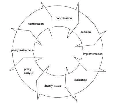 Diagram of the policy cycle described in this article.