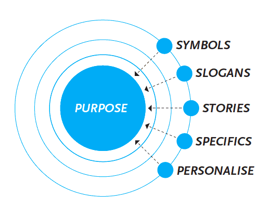 Diagram shows 5 arrows pointing to the target of Purpose: Symbols, Slogans, Stories, Specifics, Personalise.