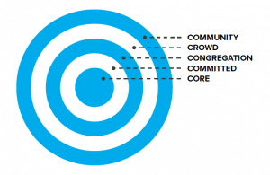 Diagram of 5 concentric circles labelled from outside to inside: Community; Crowd; Congregation; Committed; Core.