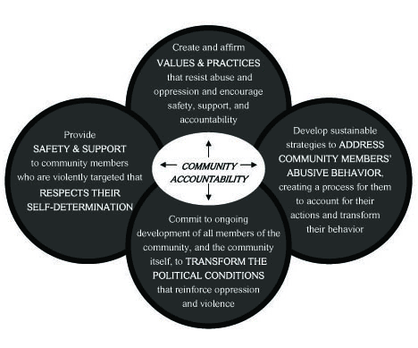 A diagram outlining the Community Accountability strategies fully listed in the body of the article. The diagram is made up of four circles surrounding a central oval, like a flower. The oval has the words COMMUNITY ACCOUNTABILITY and arrows to each circle. See the bullet points in the article for text of each circle.