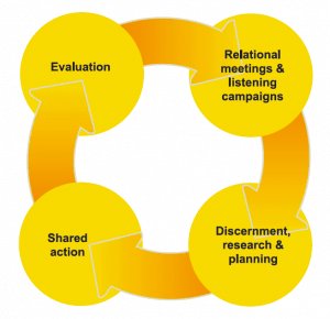 Diagram depicting four circles with arrows flowing between in a circle: 1. Relational meetings & listening campaigns; 2. Discernment, research & planning, 3. Shared action, 4. Evaluation, with an arrow heading back to 1 again.