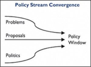 Diagram showing Problems, Proposals and Politics all leading with arrows to the Policy Window