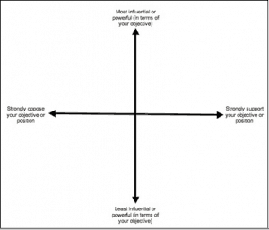 Diagram with two intersecting axis. The horizontal line is marked 'Strongly oppose your objective' on the left and 'Strongly support your objective' on the right. The vertical axis is marked 'More power & influence' at the top and 'Less power & influence' at the bottom.