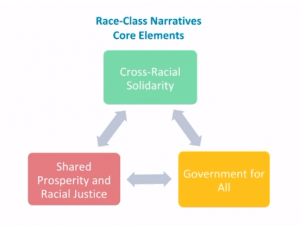 Diagram of three boxes with arrows moving between them in both directions: 1. Cross-Racial Solidarity 2. Government for All 3. Shared Prosperity & Racial Justice.