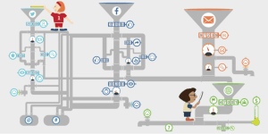 A cartoon of an abstract scientific scene, tended by two figures. There are three funnels like in a laboratory, one of which is labelled with the Twitter icon, the second with a Facebook icon, the third an email icon. All funnels lead down to a results console.