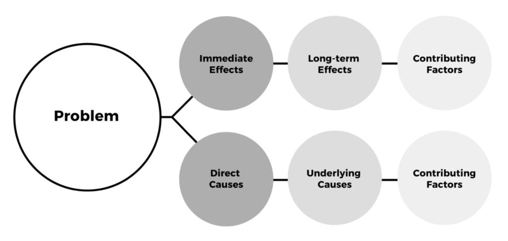 diagram with circles