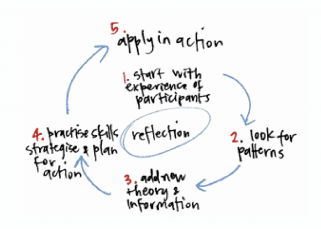 a model with 5 steps. step 1 - Start with experience of participants. Step 2 - look for patterns. Step 3 - Add new theory and information. Step 4 - Practice skills and strategise for action. Step 5. Apply in action. These steps are connected with arrows in a spiral around the word Reflection in the middle.