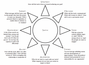 Diagram of the Tactic Star tool. The text is included in the artilce.