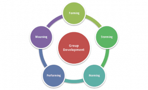 Diagram made up of a central circle (Group Development) surrounded by 5 connected circles labelled Forming, Storming, Norming, Performing, Mourning.