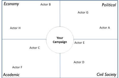 Diagram of a mapping activity for a campaign. There are four quadrants: 1 Economy; 2 Political; 3 Academic; 4 Civil Society.